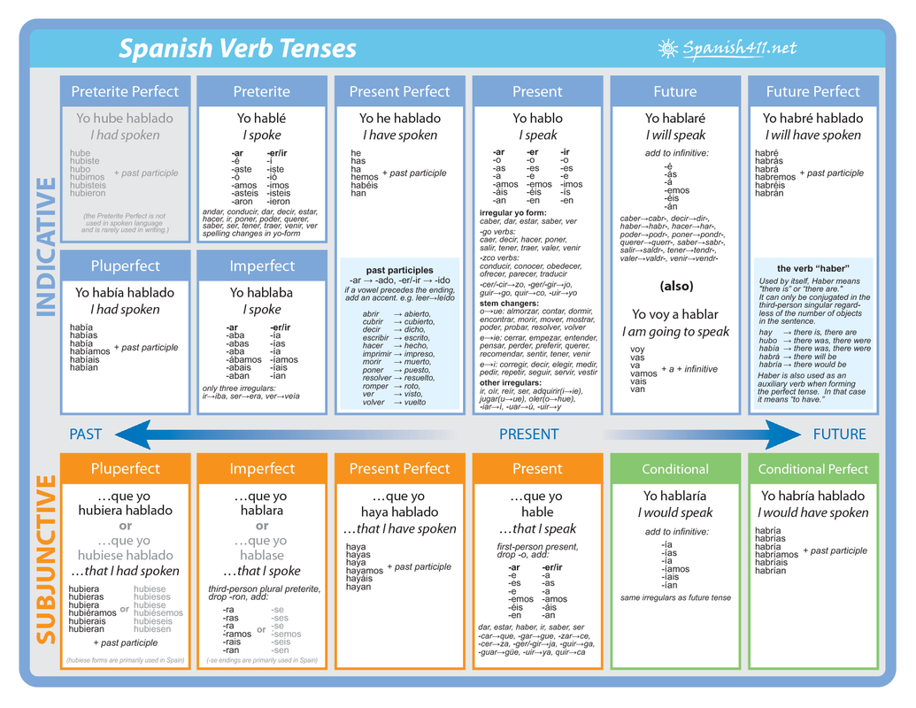 spanish verbs In the most basic sense, the spanish tenses are past, present and future but the reality of everyday language is far from that simple.